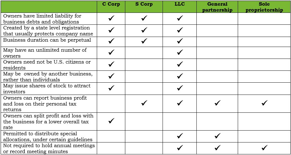 Business Entity Types | Redemy Tax Services